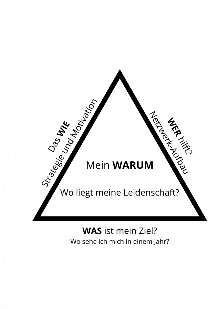 Dreieck Diagramm Strategie und Motivation Leidenschaft Willenskraft Disziplin lernen